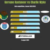 Gervane Kastaneer vs Charlie Wyke h2h player stats