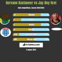 Gervane Kastaneer vs Jay-Roy Grot h2h player stats