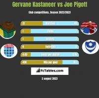 Gervane Kastaneer vs Joe Pigott h2h player stats
