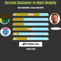 Gervane Kastaneer vs Mark McNulty h2h player stats