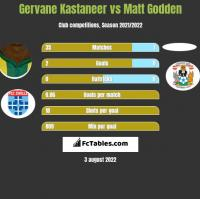 Gervane Kastaneer vs Matt Godden h2h player stats