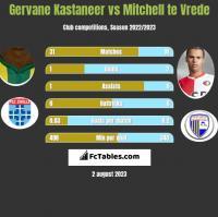 Gervane Kastaneer vs Mitchell te Vrede h2h player stats
