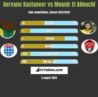 Gervane Kastaneer vs Mounir El Allouchi h2h player stats