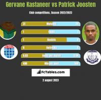 Gervane Kastaneer vs Patrick Joosten h2h player stats