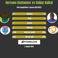 Gervane Kastaneer vs Sullay Kaikai h2h player stats