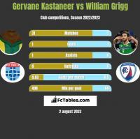 Gervane Kastaneer vs William Grigg h2h player stats