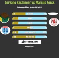 Gervane Kastaneer vs Marcus Forss h2h player stats