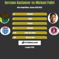 Gervane Kastaneer vs Michael Folivi h2h player stats