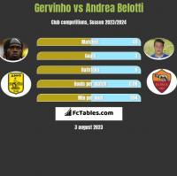 Gervinho vs Andrea Belotti h2h player stats