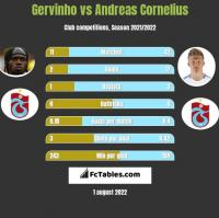 Gervinho vs Andreas Cornelius h2h player stats