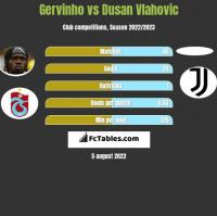 Gervinho vs Dusan Vlahovic h2h player stats