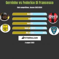 Gervinho vs Federico Di Francesco h2h player stats