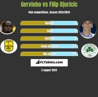 Gervinho vs Filip Djuricic h2h player stats