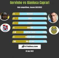 Gervinho vs Gianluca Caprari h2h player stats