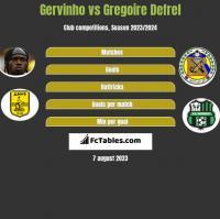 Gervinho vs Gregoire Defrel h2h player stats