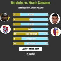 Gervinho vs Nicola Sansone h2h player stats
