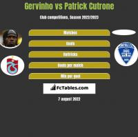 Gervinho vs Patrick Cutrone h2h player stats