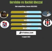 Gervinho vs Rachid Ghezzal h2h player stats