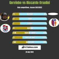 Gervinho vs Riccardo Orsolini h2h player stats