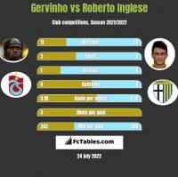 Gervinho vs Roberto Inglese h2h player stats