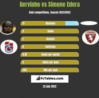 Gervinho vs Simone Edera h2h player stats