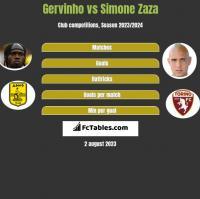Gervinho vs Simone Zaza h2h player stats