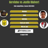 Gervinho vs Justin Kluivert h2h player stats