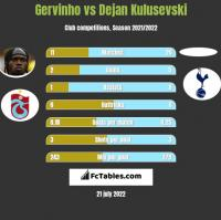 Gervinho vs Dejan Kulusevski h2h player stats