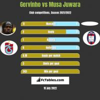 Gervinho vs Musa Juwara h2h player stats