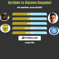 Gervinho vs Giacomo Raspadori h2h player stats
