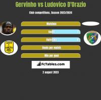 Gervinho vs Ludovico D'Orazio h2h player stats
