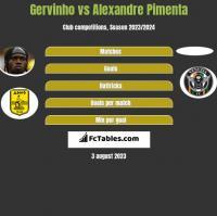 Gervinho vs Alexandre Pimenta h2h player stats