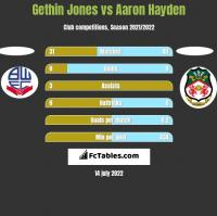 Gethin Jones vs Aaron Hayden h2h player stats