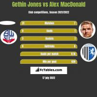 Gethin Jones vs Alex MacDonald h2h player stats