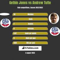 Gethin Jones vs Andrew Tutte h2h player stats