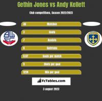 Gethin Jones vs Andy Kellett h2h player stats