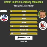 Gethin Jones vs Anthony McMahon h2h player stats