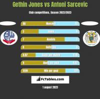 Gethin Jones vs Antoni Sarcevic h2h player stats