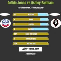 Gethin Jones vs Ashley Eastham h2h player stats