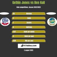 Gethin Jones vs Ben Hall h2h player stats