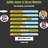 Gethin Jones vs Byron Webster h2h player stats