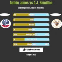 Gethin Jones vs C.J. Hamilton h2h player stats