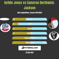 Gethin Jones vs Cameron Borthwick-Jackson h2h player stats
