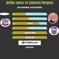 Gethin Jones vs Cameron Burgess h2h player stats