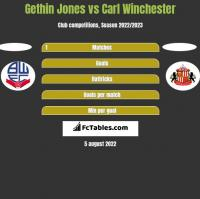 Gethin Jones vs Carl Winchester h2h player stats