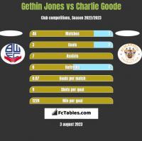 Gethin Jones vs Charlie Goode h2h player stats
