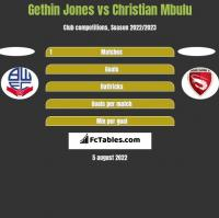 Gethin Jones vs Christian Mbulu h2h player stats