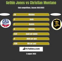 Gethin Jones vs Christian Montano h2h player stats