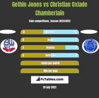Gethin Jones vs Christian Oxlade Chamberlain h2h player stats