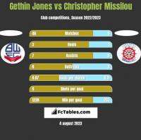 Gethin Jones vs Christopher Missilou h2h player stats